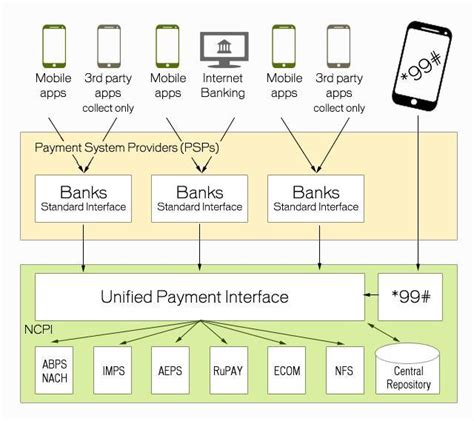 design online transaction payment system road to cashless society here s how unified payment