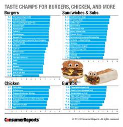 the top 20 worst fast foods and restaurant foods in the usa eat at apps directories