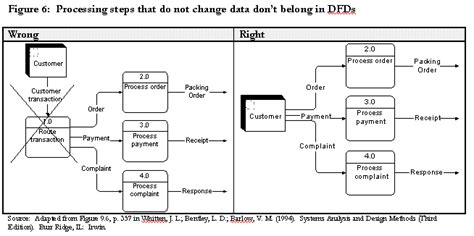 difference between flowchart and activity diagram difference between activity diagram and flowchart create