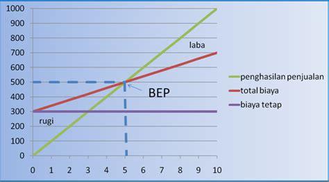 cara membuat grafik break even point di excel okta merita break event point