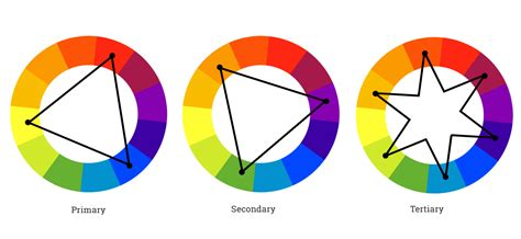 color wheel scheme understanding color schemes choosing colors for your