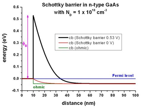 what is barrier height of a schottky diode 1d schottky barrier