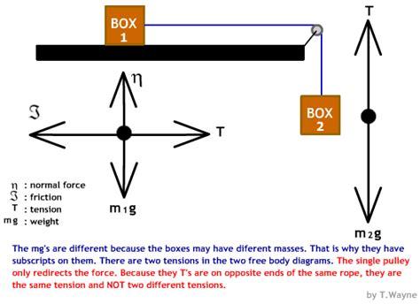 tension free diagram free diagrams basics