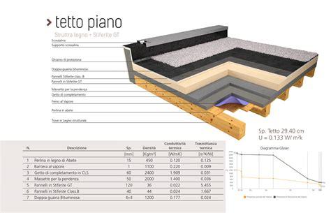 pavimento ventilato copertura tetto in legno con un tetto ventilato per la