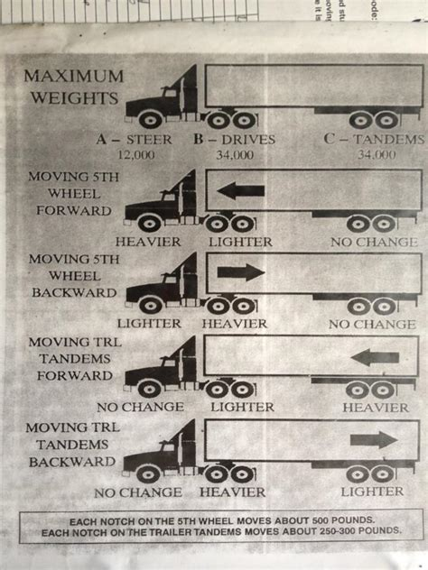 tractor trailer weight distribution graph pictures to pin