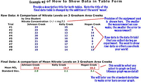 displaying mean and standard deviation in table form