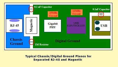 layout guidelines for gigabit ethernet pcb layout authority gigabit ethernet controller design