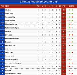 Premiership Football Table United 4 0 Qpr Manchester United Won Their