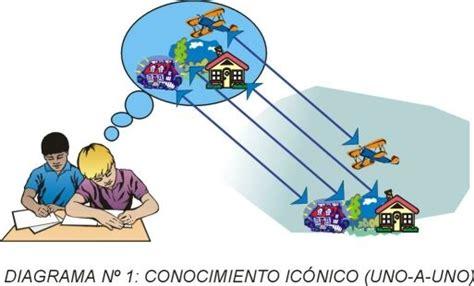 imagenes representacion mental 2 2 identificacion de elementos que configuran las teorias