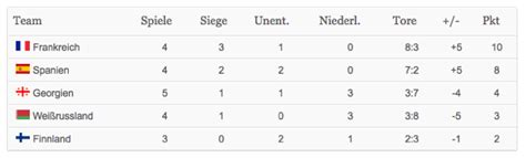 tabelle spanien verpasst spanien die wm 2014 nationalelf org