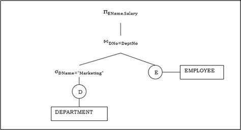 tutorialspoint tree distributed dbms query optimization in centralized systems