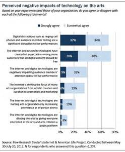 Predicting impacts of technology and social media