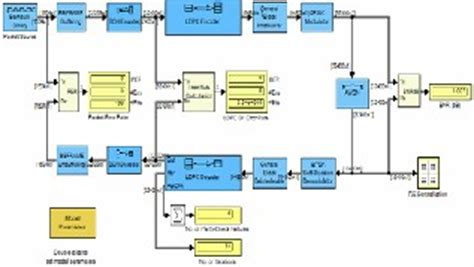 Ofdm Mimo Research Paper by Variation In Data Rate Communication Systems With Improved Ofdm Mimo Technology By Using The