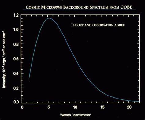 body temperature swings radiaci 211 n c 211 smica de fondo