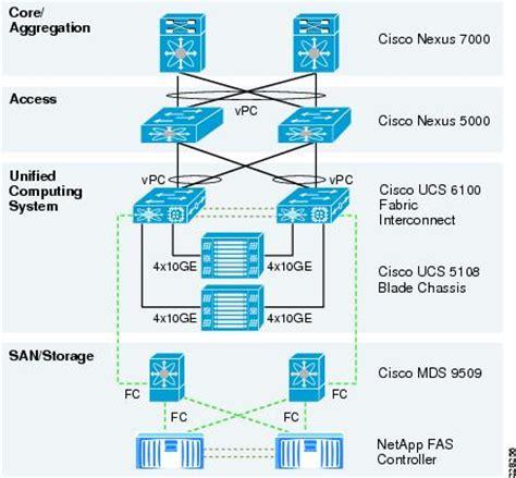 cisco ucs architecture diagram mailbox hub transport server with antivirus