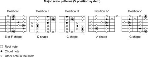 pattern c major scale modal solo all 7 modes of c major scale lesson