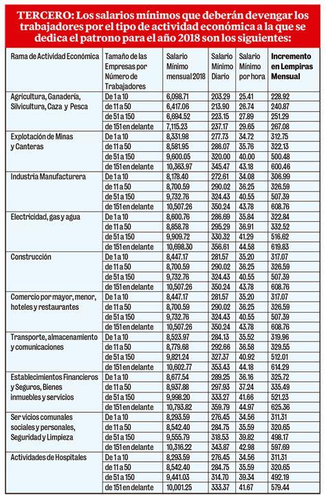 tabla de salarios minimos as 237 queda el salario m 237 nimo de acuerdo a la actividad