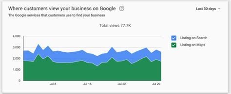 How Many Search For Businesses My Business Insights Updates Analytics While Dropping Source Data