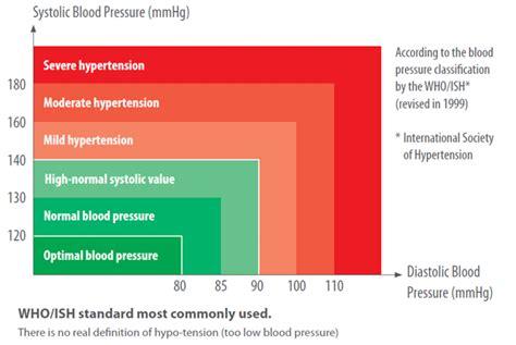 Tensimeter Omron Hem 7211 Sistem Dual Check omron hem 7221 m6 comfort cuff automatic blood pressure