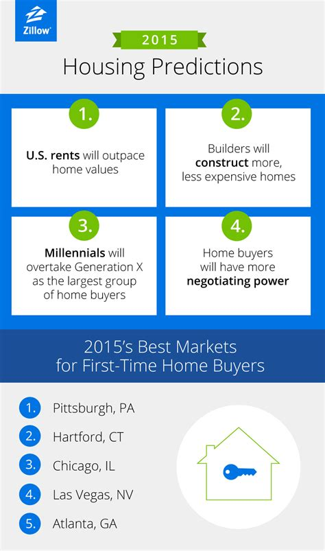 zillow ct zillow s predictions for 2015 are all about buyers