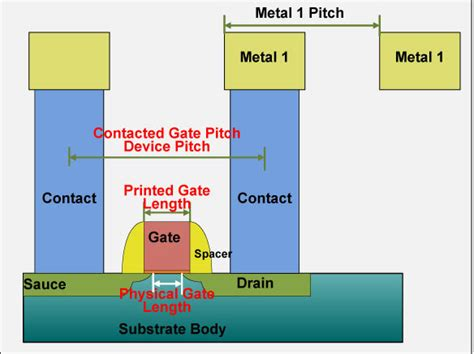 transistor gate pitch transistor gate pitch 28 images looking forward to 22 nm beyond let s clear up the node