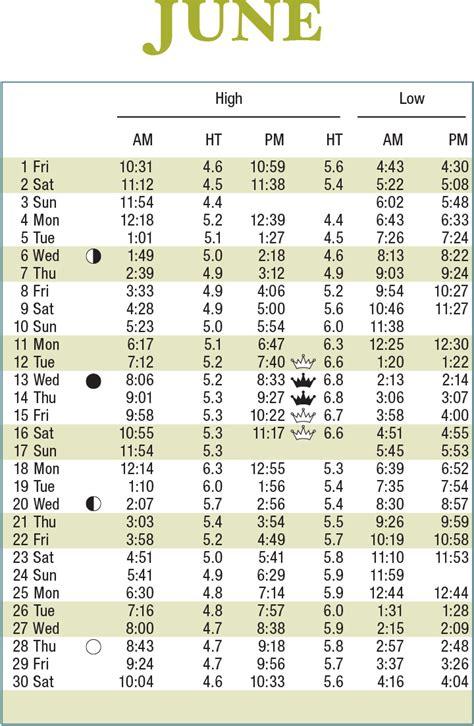 tide table charleston sc noaa tide chart charleston sc noaa tides currents