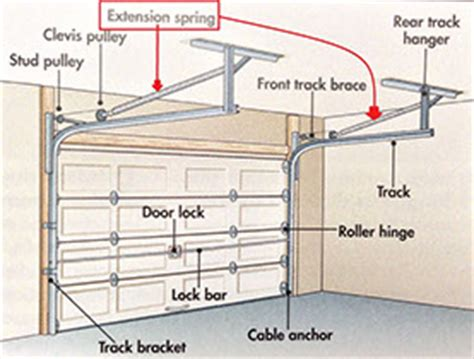 Garage Door Springs Torsion Vs Extension Garage Door Repair Services Gilbertson Door Systems Llc