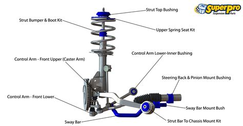 front suspension components diagram superpro suspension parts and poly bushings for bmw 1 e81
