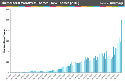 themeforest new themes themeforest by the numbers wordpress themes analysis