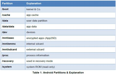android file system android phone forensic analysis unleash evidence