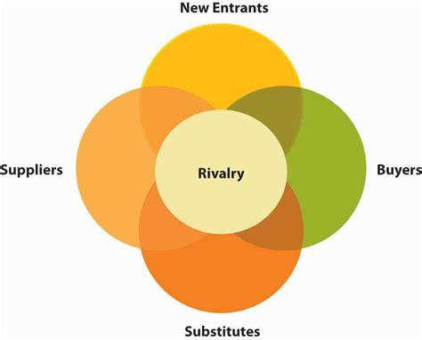 Overall New York 5b developing strategy through external analysis