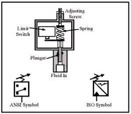 high pressure switch symbol