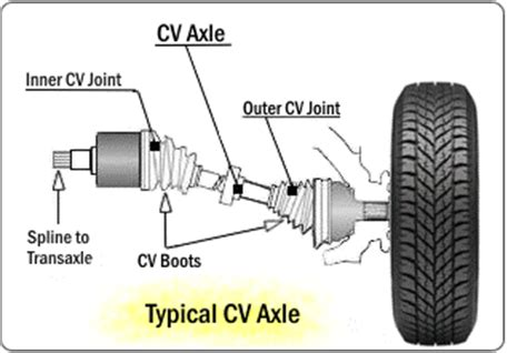 how to make a cv exle cv joints dealerautomotive