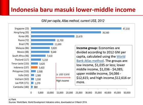 gross national income per capita 2015 atlas method and ppp faisalbasri01 just another wordpress com site