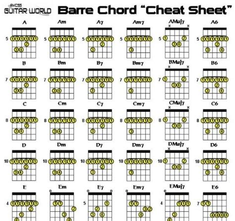 bar chord diagrams 63 best education images on guitar
