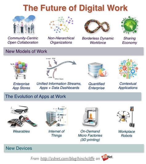 the new digital workplace how enterprises are preparing