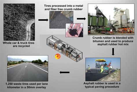 rubber st process asphalt rubber motorcycles distilled lengkap