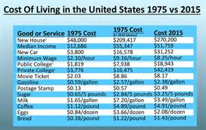 Cost Of In Usa The True Increase In The Cost Of Living And Some Pointers