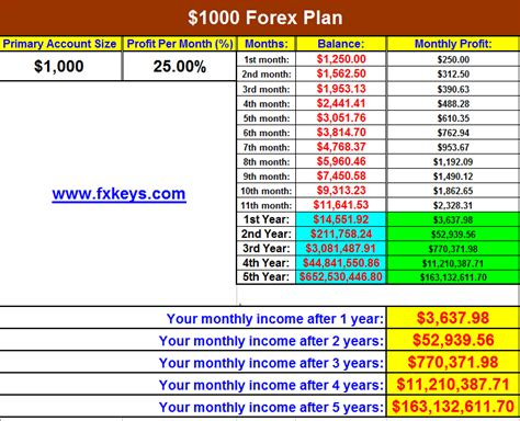 Forex Money Management Discover The 2 Rule Of Forex Swing Profit Forex Trading Plan Template Excel