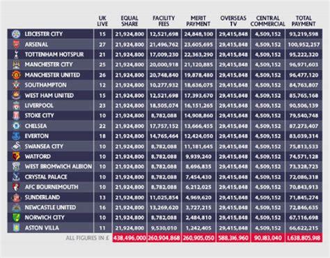 epl table list premier league payments premier league payments 2015 16
