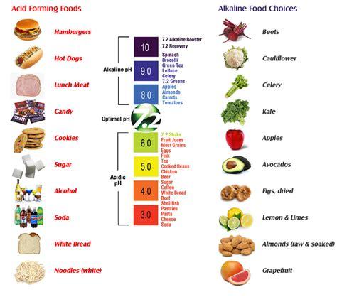 alkaline foods  acid forming foods nourishing plot