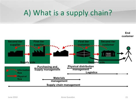 supply chain format supply chain management in the motor vehicle industry the exle of