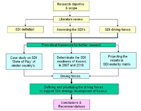 layout of report in research methodology what is desk review in research methodology best home