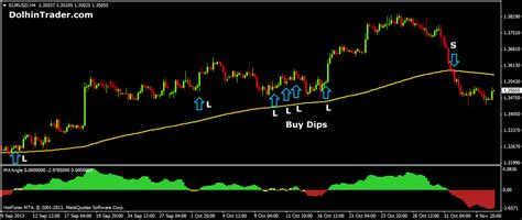 Forex Trend Following Strategies 4 hour forex trend following strategy with moving average