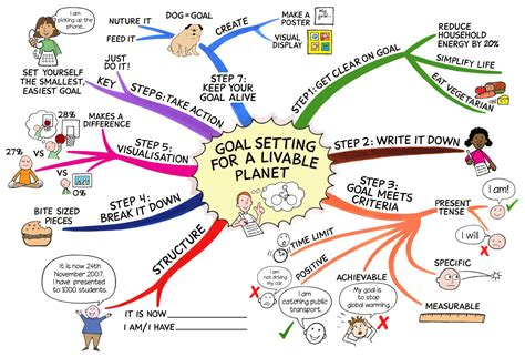 How To Do Goal Setting To Have Fun And Achieve Them The Wireless Income Goals Mind Map Template