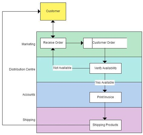 data flow diagrams and process models the 25 best data flow diagram ideas on