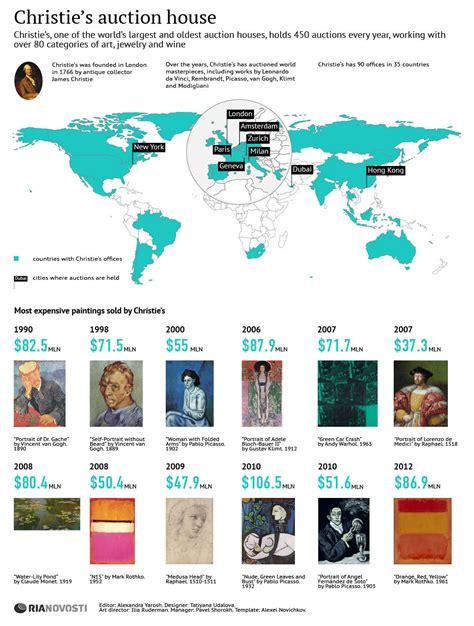 christie s auction house christie s auction house sputnik international