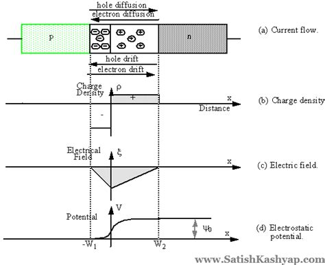 barrier potential in pn junction diode satish kashyap solutions for tutorial 2 on pn junction diode electronic devices and