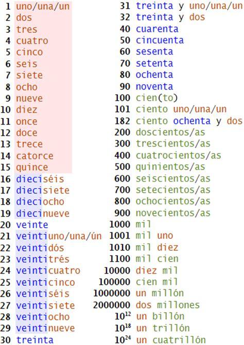 Numbers 1 50 printable spanish numbers 1 50 spanish numbers 1 100