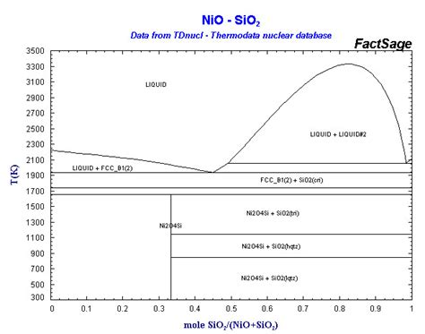 nio mgo phase diagram click on a highlighted element to view some phase diagrams